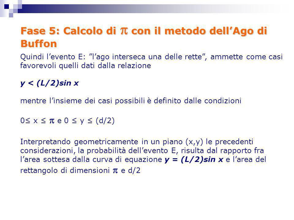 Fase 5: Calcolo di con il metodo dellAgo di Buffon Quindi levento E: lago interseca una delle rette, ammette come casi favorevoli quelli dati dalla re