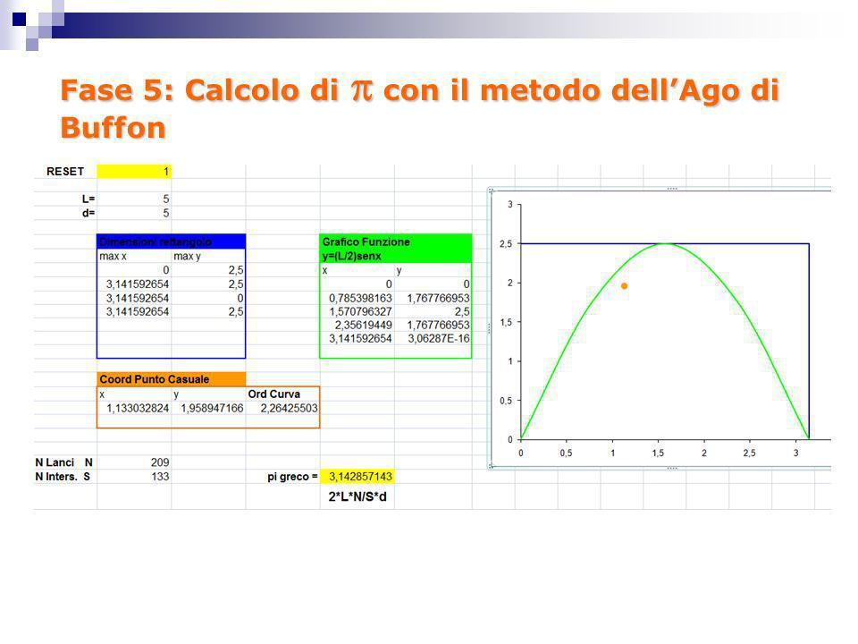 Fase 5: Calcolo di con il metodo dellAgo di Buffon