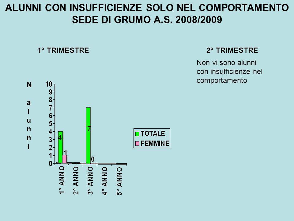 ALUNNI CON INSUFFICIENZE SOLO NEL COMPORTAMENTO SEDE DI GRUMO A.S.