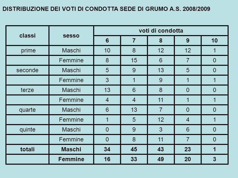 DISTRIBUZIONE DEI VOTI DI CONDOTTA SEDE DI GRUMO A.S.
