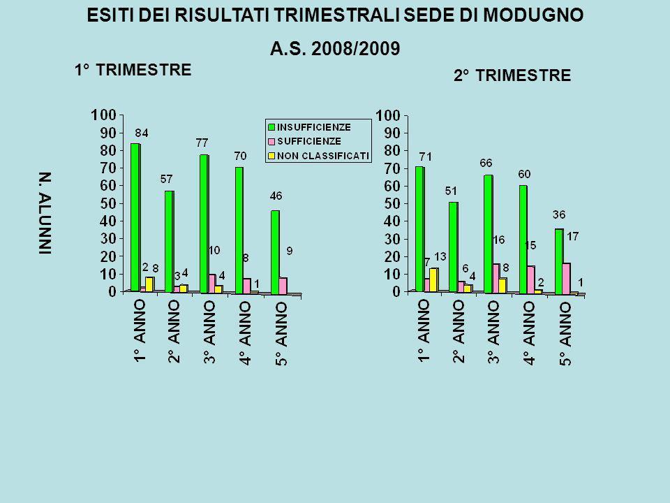 ESITI DEI RISULTATI TRIMESTRALI SEDE DI MODUGNO A.S. 2008/2009 N. ALUNNI 1° TRIMESTRE 2° TRIMESTRE