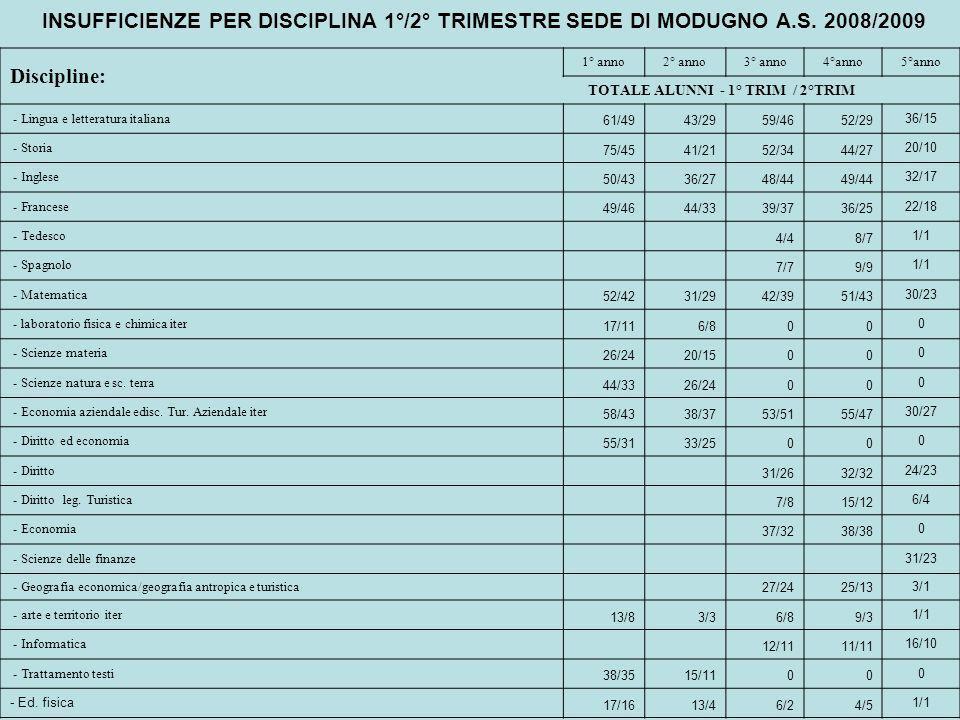 Discipline: 1° anno2° anno3° anno4°anno5°anno TOTALE ALUNNI - 1° TRIM / 2°TRIM - Lingua e letteratura italiana 61/4943/2959/4652/29 36/15 - Storia 75/4541/2152/3444/27 20/10 - Inglese 50/4336/2748/4449/44 32/17 - Francese 49/4644/3339/3736/25 22/18 - Tedesco 4/48/7 1/1 - Spagnolo 7/79/9 1/1 - Matematica 52/4231/2942/3951/43 30/23 - laboratorio fisica e chimica iter 17/116/800 0 - Scienze materia 26/2420/1500 0 - Scienze natura e sc.