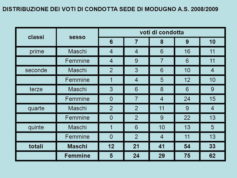 DISTRIBUZIONE DEI VOTI DI CONDOTTA SEDE DI MODUGNO A.S.