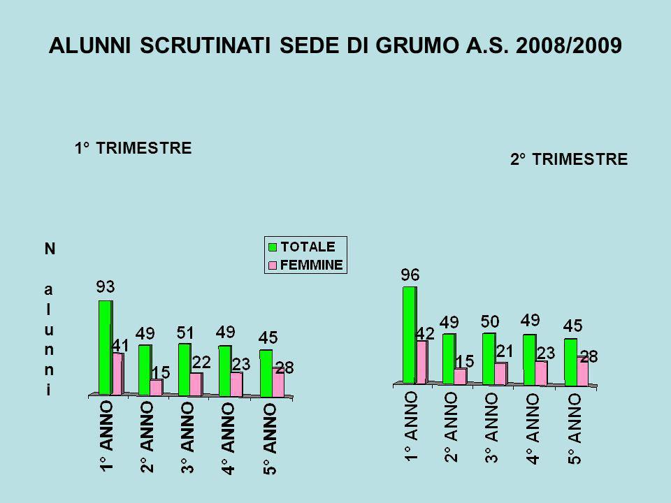 ALUNNI SCRUTINATI SEDE DI GRUMO A.S. 2008/2009 N alunniN alunni 2° TRIMESTRE 1° TRIMESTRE