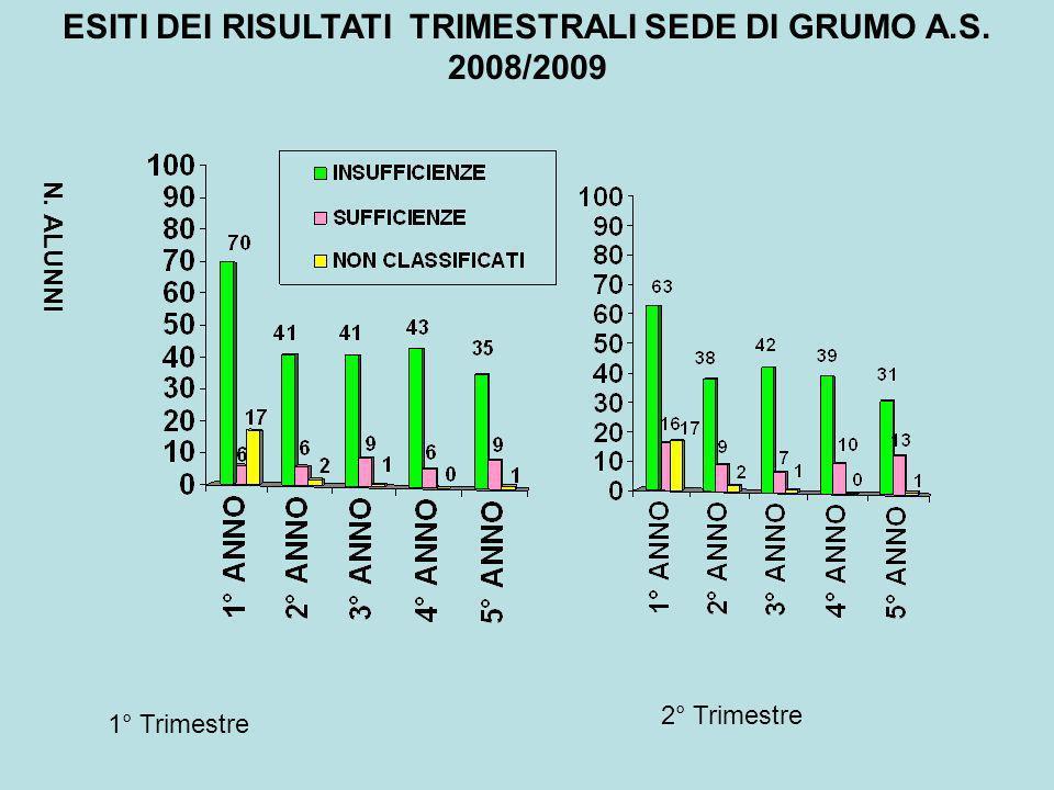 ESITI DEI RISULTATI TRIMESTRALI SEDE DI GRUMO A.S. 2008/2009 N. ALUNNI 1° Trimestre 2° Trimestre