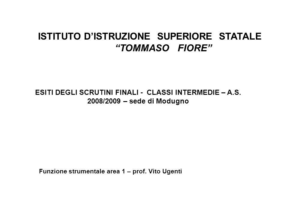 ISTITUTO DISTRUZIONE SUPERIORE STATALE TOMMASO FIORE ESITI DEGLI SCRUTINI FINALI - CLASSI INTERMEDIE – A.S. 2008/2009 – sede di Modugno Funzione strum