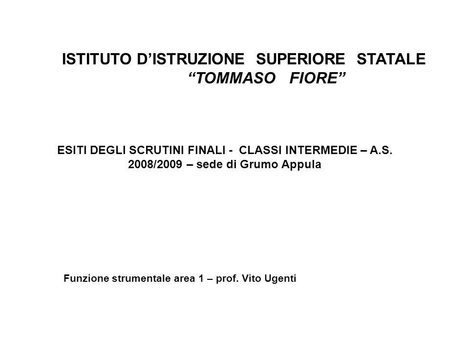 ISTITUTO DISTRUZIONE SUPERIORE STATALE TOMMASO FIORE ESITI DEGLI SCRUTINI FINALI - CLASSI INTERMEDIE – A.S. 2008/2009 – sede di Grumo Appula Funzione