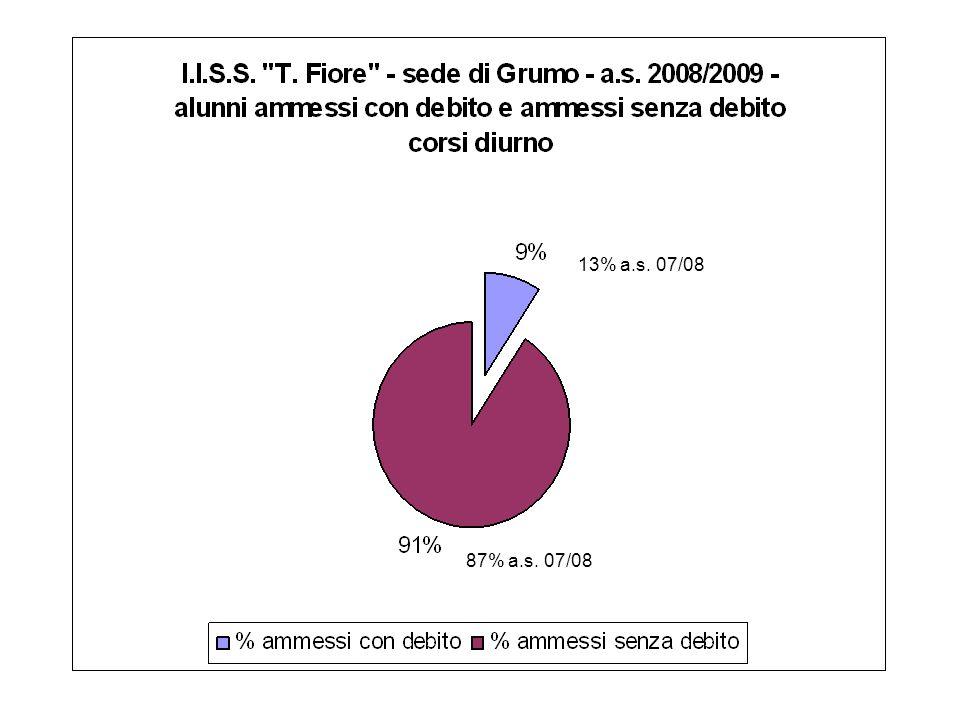 13% a.s. 07/08 87% a.s. 07/08