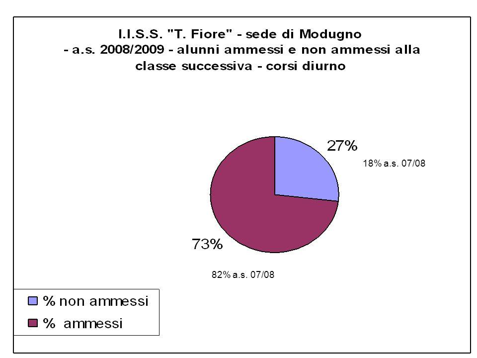 82% a.s. 07/08 18% a.s. 07/08