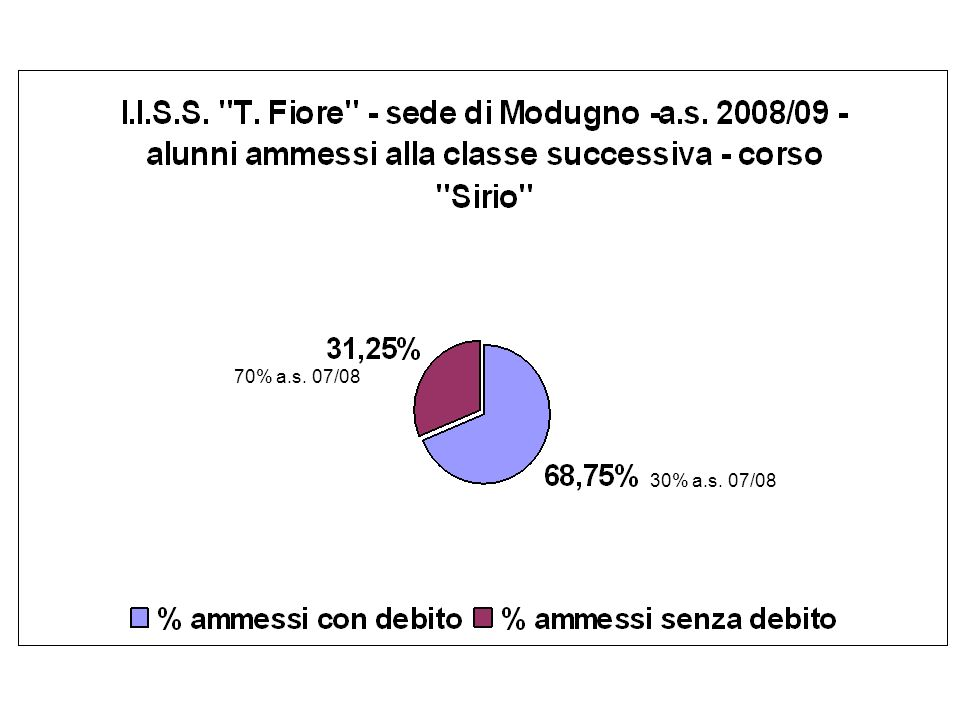 30% a.s. 07/08