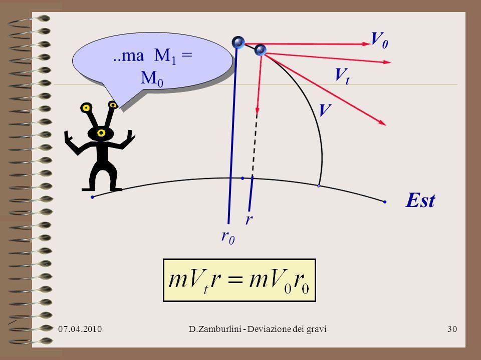 07.04.2010D.Zamburlini - Deviazione dei gravi31 r..semplifico per m… r0r0 V0V0 V..la deviazione non dipende da m Est