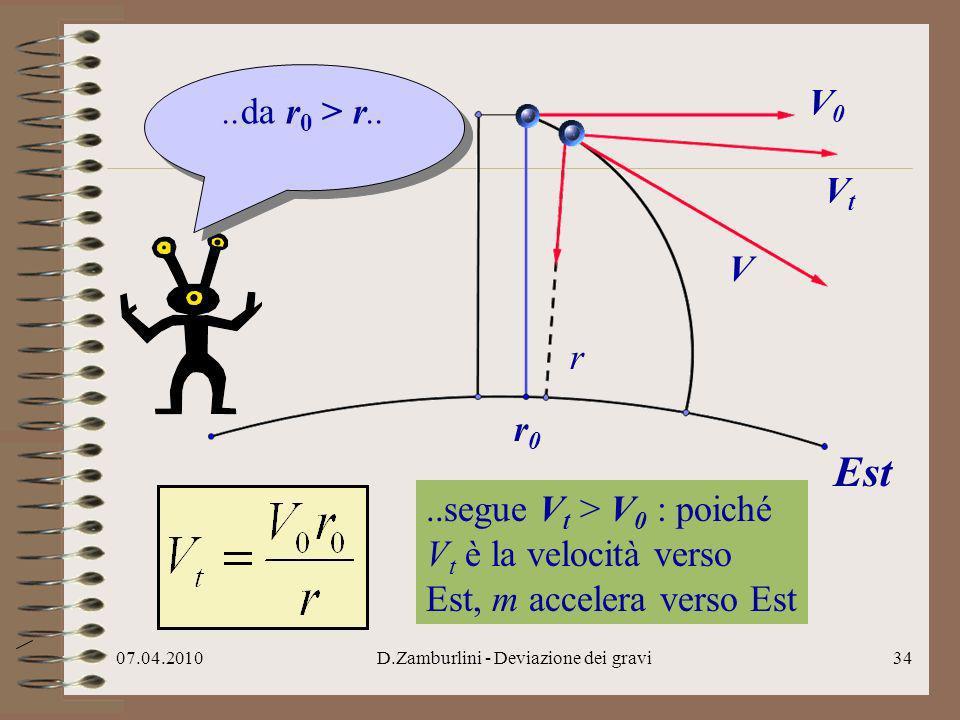 07.04.2010D.Zamburlini - Deviazione dei gravi35 La deviazione cè.