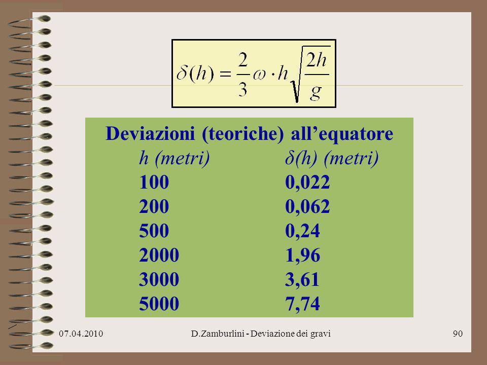07.04.2010D.Zamburlini - Deviazione dei gravi91 La deviazione teorica alla latitudine λ (Nord o Sud) sempre minore dell equatore e che si annulla ai poli è data da..