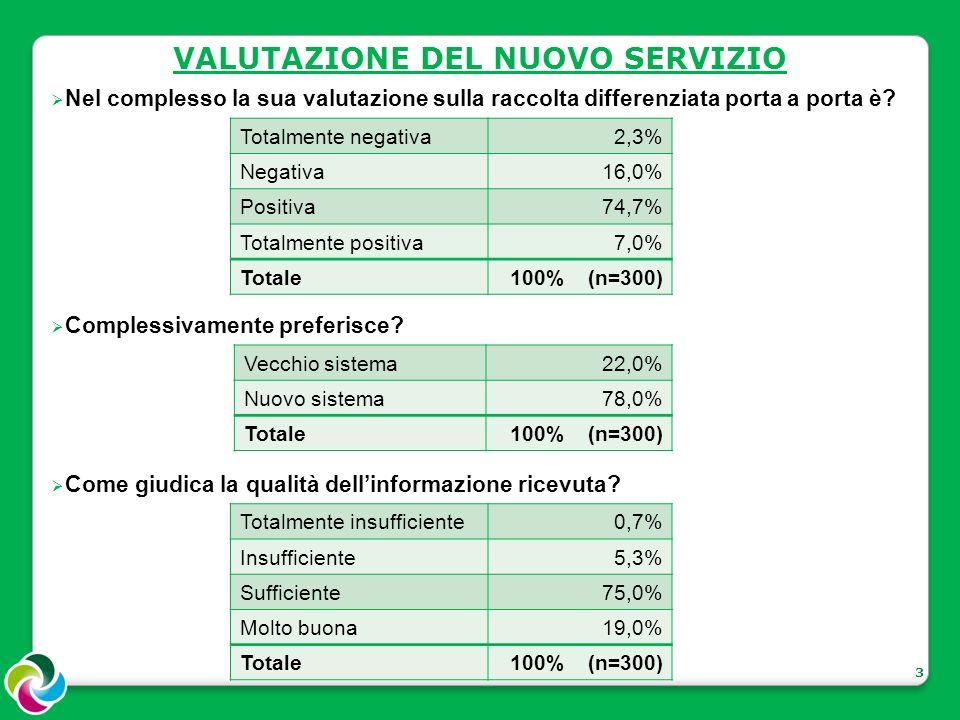3 VALUTAZIONE DEL NUOVO SERVIZIO Nel complesso la sua valutazione sulla raccolta differenziata porta a porta è.