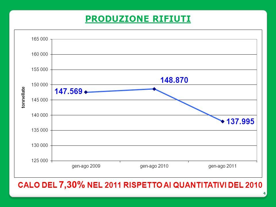 PRODUZIONE RIFIUTI 4 CALO DEL 7,30% NEL 2011 RISPETTO AI QUANTITATIVI DEL 2010