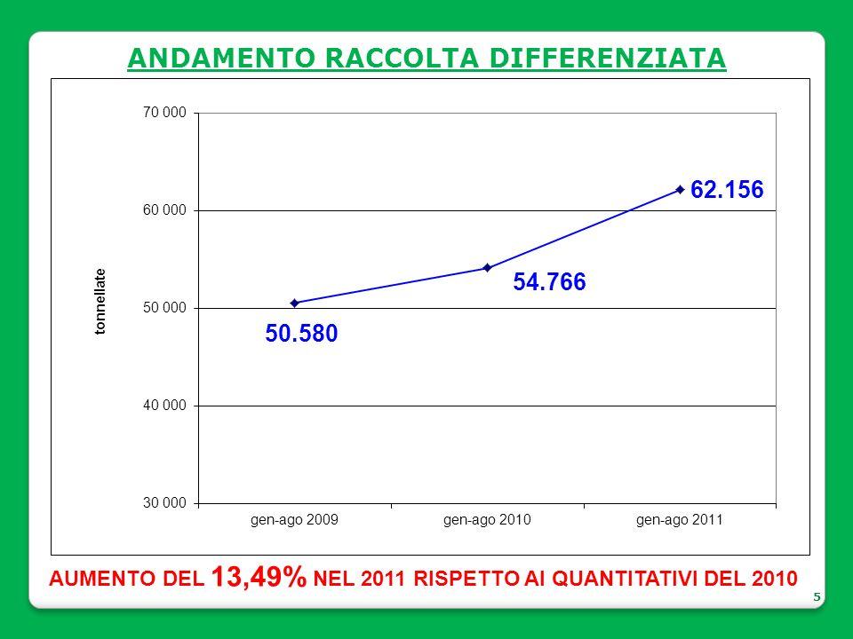 ANDAMENTO RACCOLTA DIFFERENZIATA 5 AUMENTO DEL 13,49% NEL 2011 RISPETTO AI QUANTITATIVI DEL 2010
