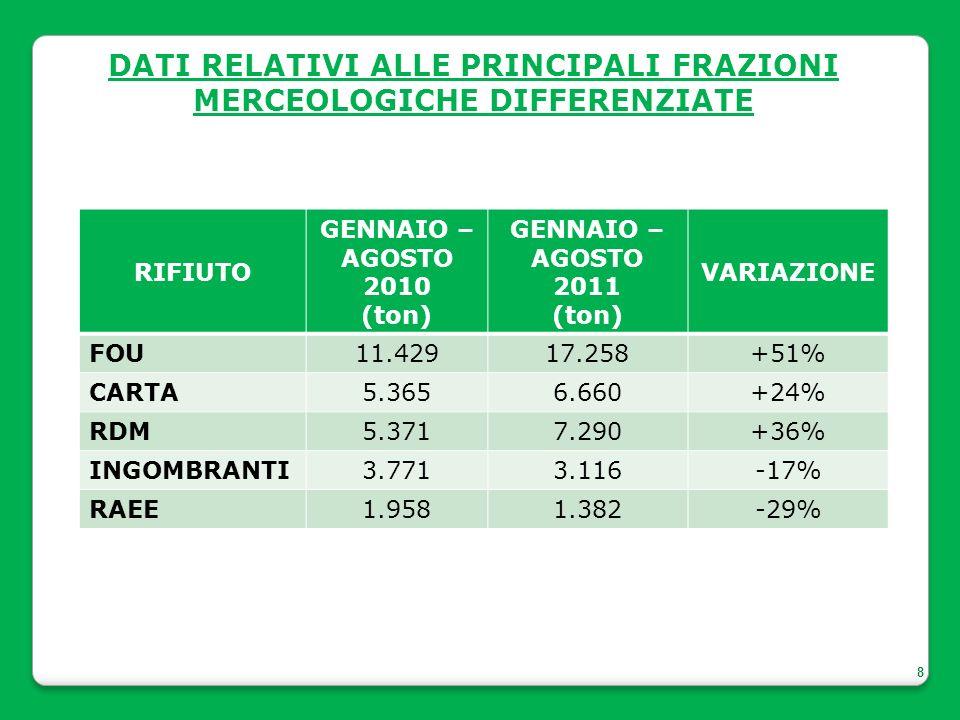 8 DATI RELATIVI ALLE PRINCIPALI FRAZIONI MERCEOLOGICHE DIFFERENZIATE RIFIUTO GENNAIO – AGOSTO 2010 (ton) GENNAIO – AGOSTO 2011 (ton) VARIAZIONE FOU11.42917.258+51% CARTA5.3656.660+24% RDM5.3717.290+36% INGOMBRANTI3.7713.116-17% RAEE1.9581.382-29%