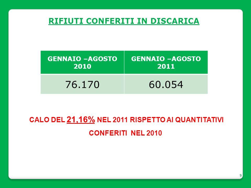 9 RIFIUTI CONFERITI IN DISCARICA GENNAIO –AGOSTO 2010 GENNAIO –AGOSTO 2011 76.17060.054 CALO DEL 21,16% NEL 2011 RISPETTO AI QUANTITATIVI CONFERITI NEL 2010