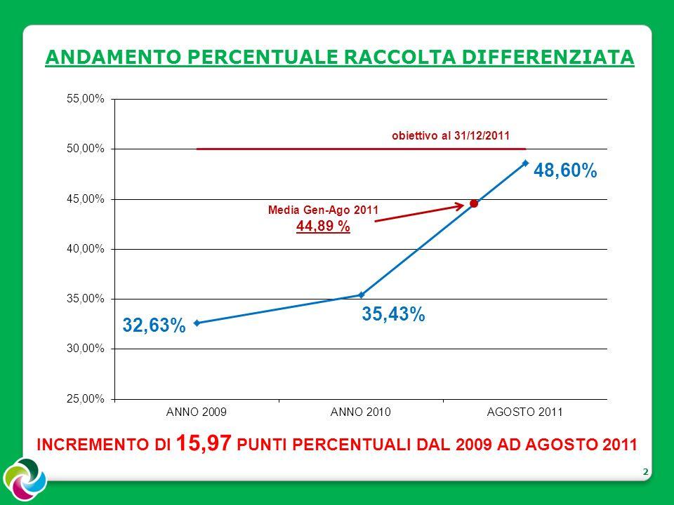 2 ANDAMENTO PERCENTUALE RACCOLTA DIFFERENZIATA INCREMENTO DI 15,97 PUNTI PERCENTUALI DAL 2009 AD AGOSTO 2011