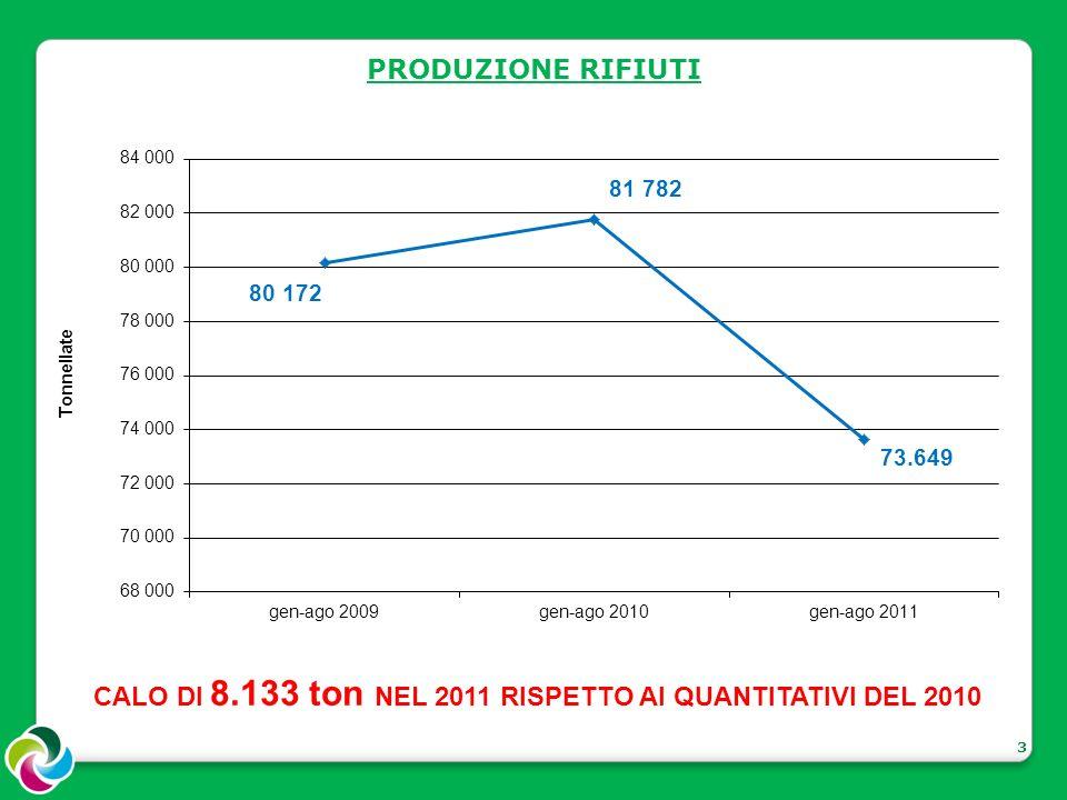 4 QUANTITATIVI RACCOLTA DIFFERENZIATA INCREMENTO DI 6.035 ton NEL 2011 RISPETTO AI QUANTITATIVI DEL 2009