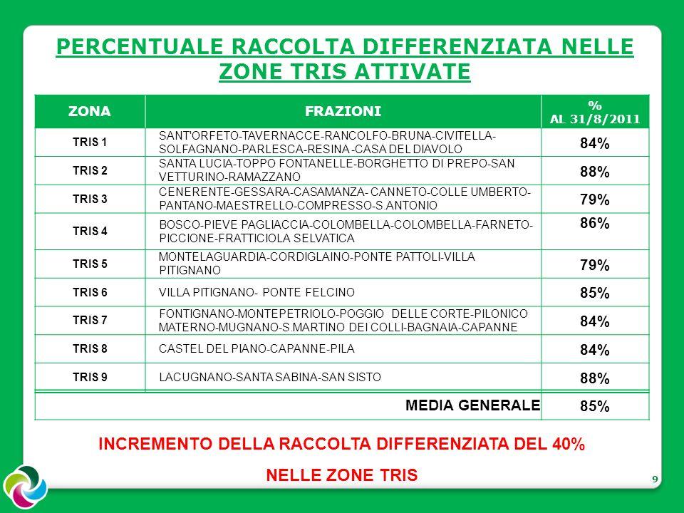 9 ZONAFRAZIONI % AL 31/8/2011 TRIS 1 SANT ORFETO-TAVERNACCE-RANCOLFO-BRUNA-CIVITELLA- SOLFAGNANO-PARLESCA-RESINA -CASA DEL DIAVOLO 84% TRIS 2 SANTA LUCIA-TOPPO FONTANELLE-BORGHETTO DI PREPO-SAN VETTURINO-RAMAZZANO 88% TRIS 3 CENERENTE-GESSARA-CASAMANZA- CANNETO-COLLE UMBERTO- PANTANO-MAESTRELLO-COMPRESSO-S.ANTONIO 79% TRIS 4 BOSCO-PIEVE PAGLIACCIA-COLOMBELLA-COLOMBELLA-FARNETO- PICCIONE-FRATTICIOLA SELVATICA 86% TRIS 5 MONTELAGUARDIA-CORDIGLAINO-PONTE PATTOLI-VILLA PITIGNANO 79% TRIS 6VILLA PITIGNANO- PONTE FELCINO 85% TRIS 7 FONTIGNANO-MONTEPETRIOLO-POGGIO DELLE CORTE-PILONICO MATERNO-MUGNANO-S.MARTINO DEI COLLI-BAGNAIA-CAPANNE 84% TRIS 8CASTEL DEL PIANO-CAPANNE-PILA 84% TRIS 9LACUGNANO-SANTA SABINA-SAN SISTO 88% MEDIA GENERALE85% PERCENTUALE RACCOLTA DIFFERENZIATA NELLE ZONE TRIS ATTIVATE INCREMENTO DELLA RACCOLTA DIFFERENZIATA DEL 40% NELLE ZONE TRIS
