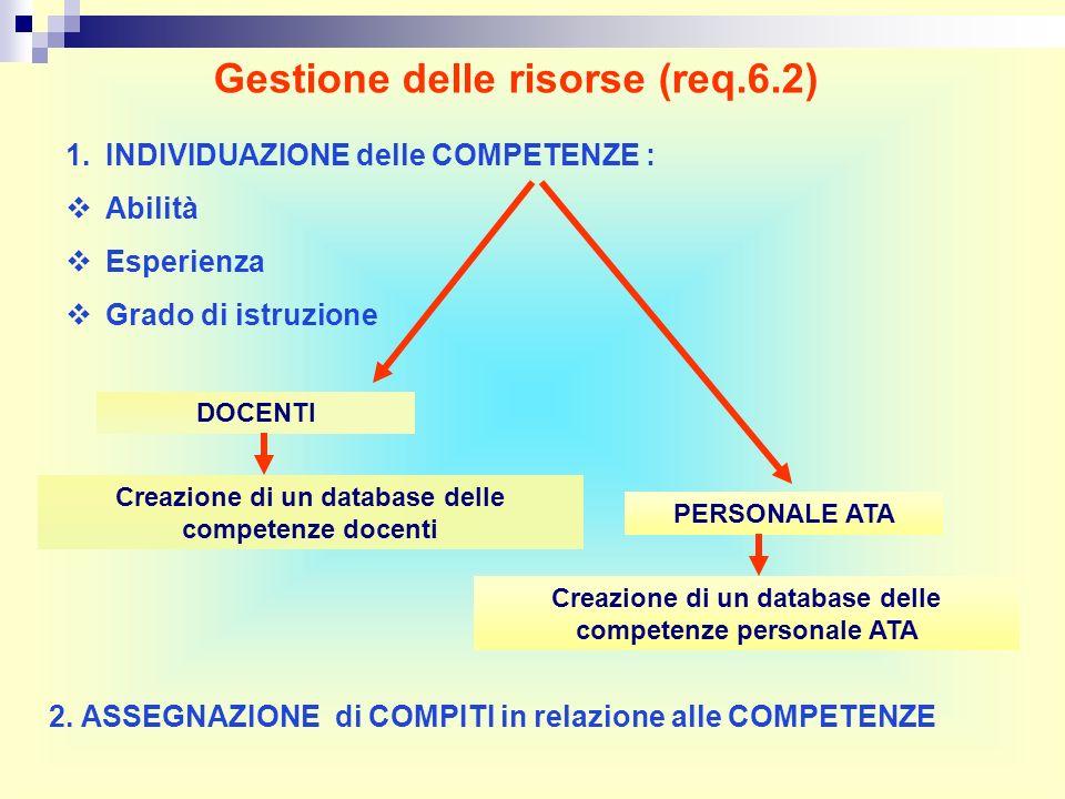 Gestione delle risorse (req.6.2) Creazione di un database delle competenze docenti Creazione di un database delle competenze personale ATA DOCENTI PERSONALE ATA 1.INDIVIDUAZIONE delle COMPETENZE : Abilità Esperienza Grado di istruzione 2.