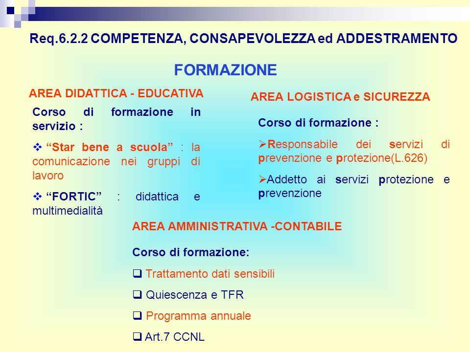 FORMAZIONE Req.6.2.2 COMPETENZA, CONSAPEVOLEZZA ed ADDESTRAMENTO AREA DIDATTICA - EDUCATIVA Corso di formazione in servizio : Star bene a scuola : la comunicazione nei gruppi di lavoro FORTIC : didattica e multimedialità AREA LOGISTICA e SICUREZZA Corso di formazione : Responsabile dei servizi di prevenzione e protezione(L.626) Addetto ai servizi protezione e prevenzione AREA AMMINISTRATIVA -CONTABILE Corso di formazione: Trattamento dati sensibili Quiescenza e TFR Programma annuale Art.7 CCNL
