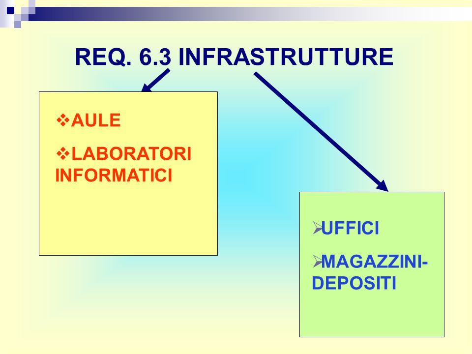 REQ. 6.3 INFRASTRUTTURE AULE LABORATORI INFORMATICI UFFICI MAGAZZINI- DEPOSITI