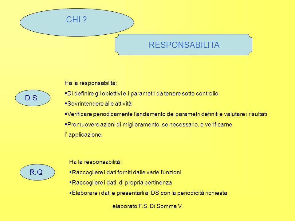 elaborato F.S. Di Somma V. CHI . RESPONSABILITA D.S.