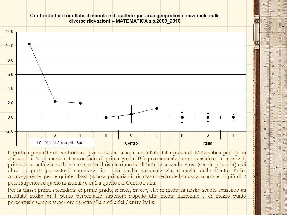 Il grafico permette di confrontare, per la nostra scuola, i risultati della prova di Matematica per tipi di classe: II e V primaria e I secondaria di