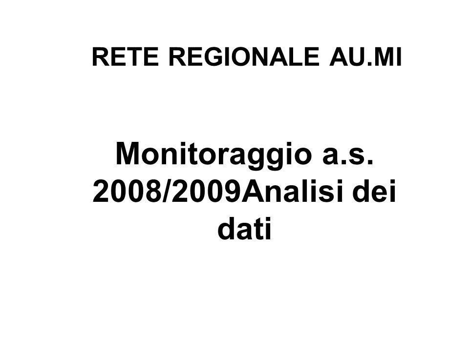 Monitoraggio a.s. 2008/2009Analisi dei dati RETE REGIONALE AU.MI