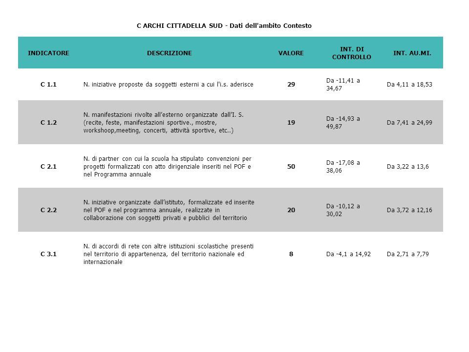 C ARCHI CITTADELLA SUD - Dati dell'ambito Contesto INDICATOREDESCRIZIONEVALORE INT. DI CONTROLLO INT. AU.MI. C 1.1N. iniziative proposte da soggetti e