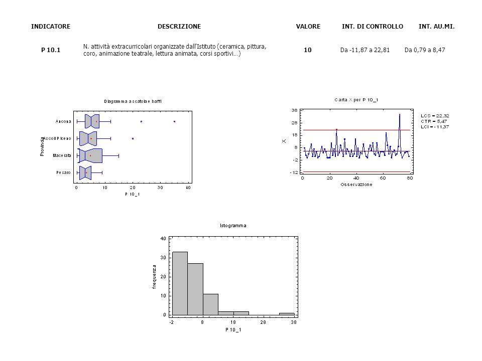 INDICATOREDESCRIZIONEVALOREINT. DI CONTROLLOINT. AU.MI. P 10.1 N. attività extracurricolari organizzate dallIstituto (ceramica, pittura, coro, animazi