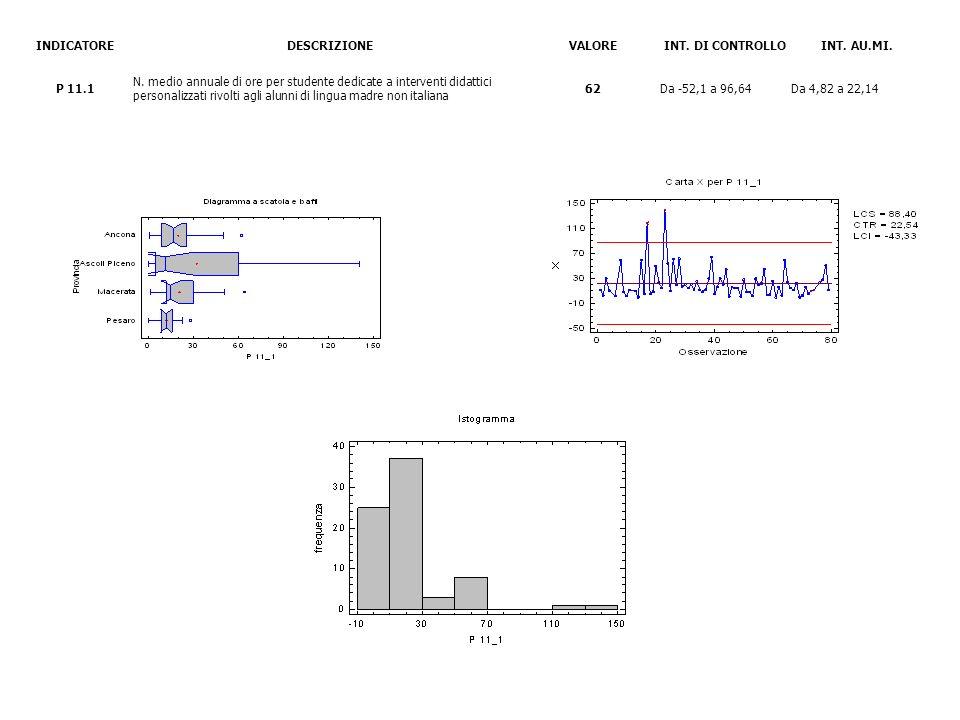 INDICATOREDESCRIZIONEVALOREINT. DI CONTROLLOINT. AU.MI. P 11.1 N. medio annuale di ore per studente dedicate a interventi didattici personalizzati riv