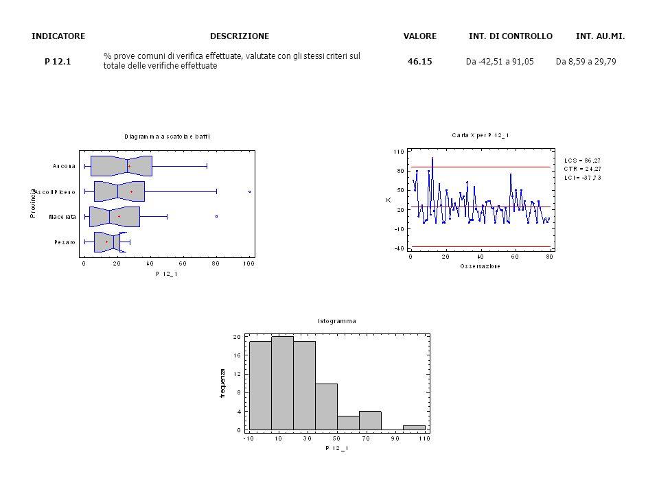INDICATOREDESCRIZIONEVALOREINT. DI CONTROLLOINT. AU.MI. P 12.1 % prove comuni di verifica effettuate, valutate con gli stessi criteri sul totale delle