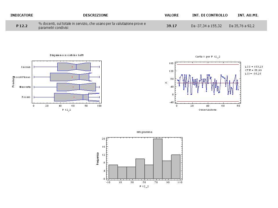 INDICATOREDESCRIZIONEVALOREINT. DI CONTROLLOINT. AU.MI. P 12.2 % docenti, sul totale in servizio, che usano per la valutazione prove e parametri condi