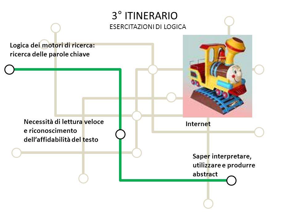 3° ITINERARIO ESERCITAZIONI DI LOGICA Logica dei motori di ricerca: ricerca delle parole chiave Necessità di lettura veloce e riconoscimento dellaffid