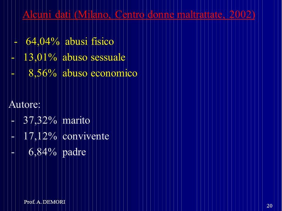 Alcuni dati (Milano, Centro donne maltrattate, 2002) - 64,04% abusi fisico - 13,01% abuso sessuale - 8,56% abuso economico Autore: - 37,32% marito - 1
