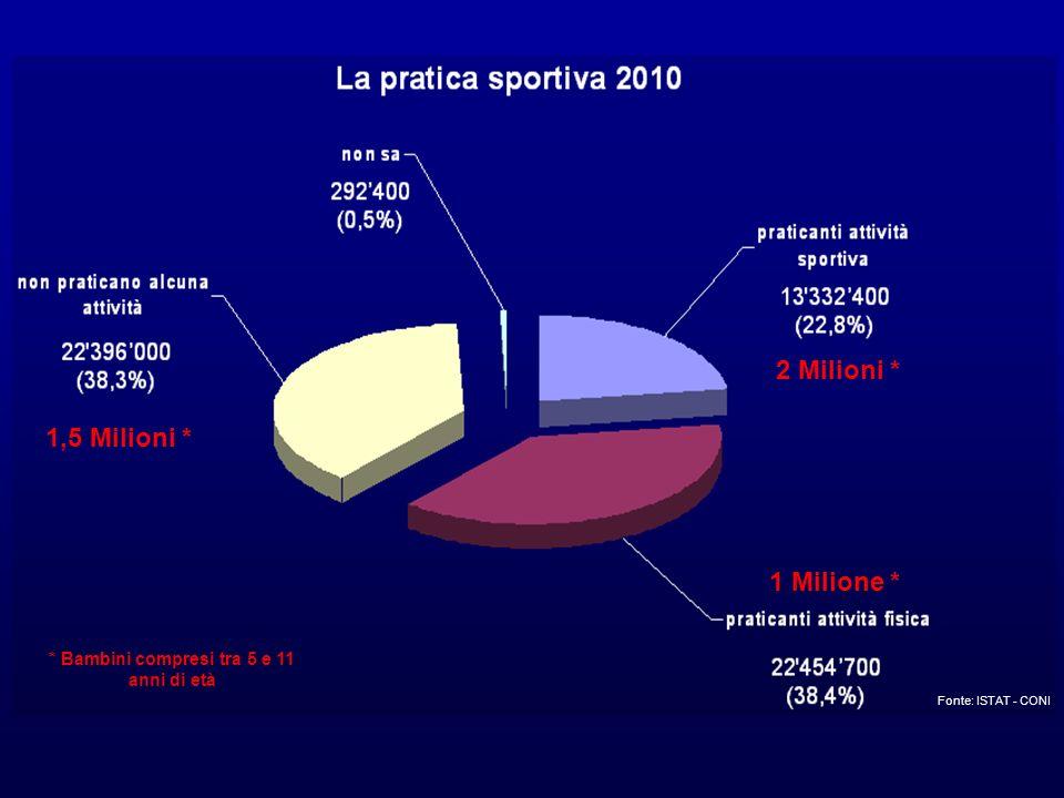 FONTE: ISTAT Le discipline della FIJLKAM sono al 3° posto in Italia tra gli sport più praticati dai bambini trai 5 e gli 11 anni