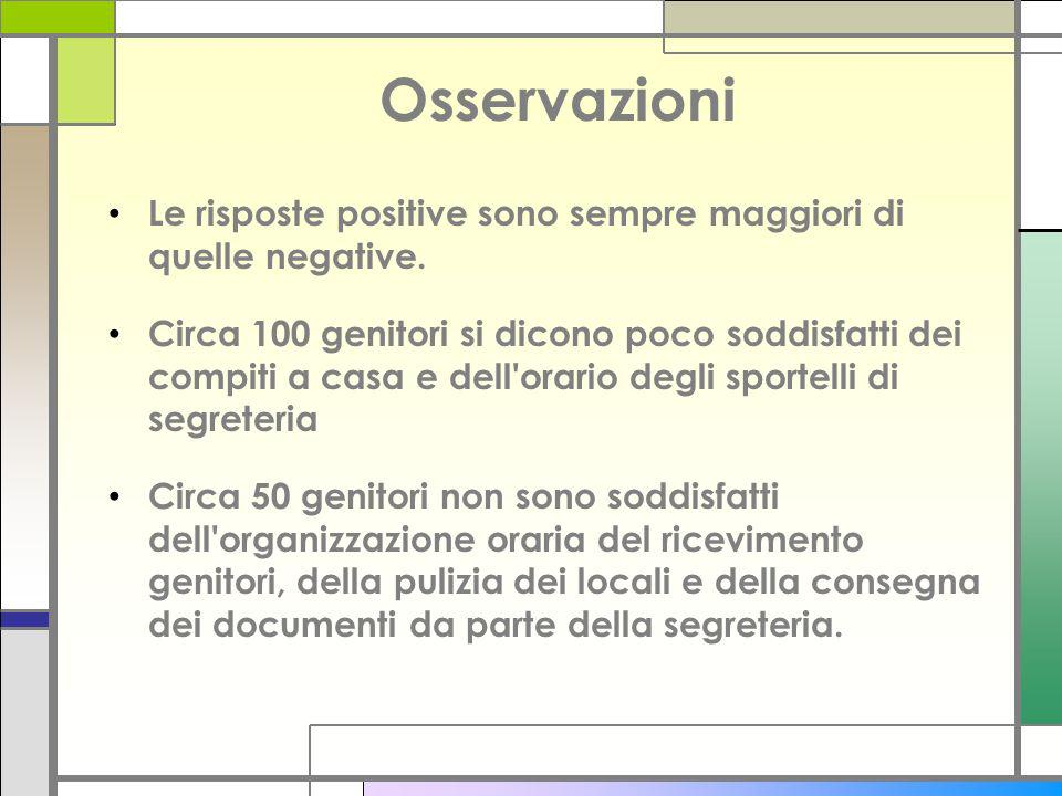 Osservazioni Le risposte positive sono sempre maggiori di quelle negative.