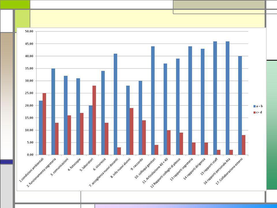 Osservazioni Dati negativi per le condizioni dell ambiente Dati negativi per Laboratori: in sffetti nelle nostre scuole non ci solo laboratori ( ad eccezione dei laboratori di informatica), ma spesso attività laboratoriali sono svolte in classe.
