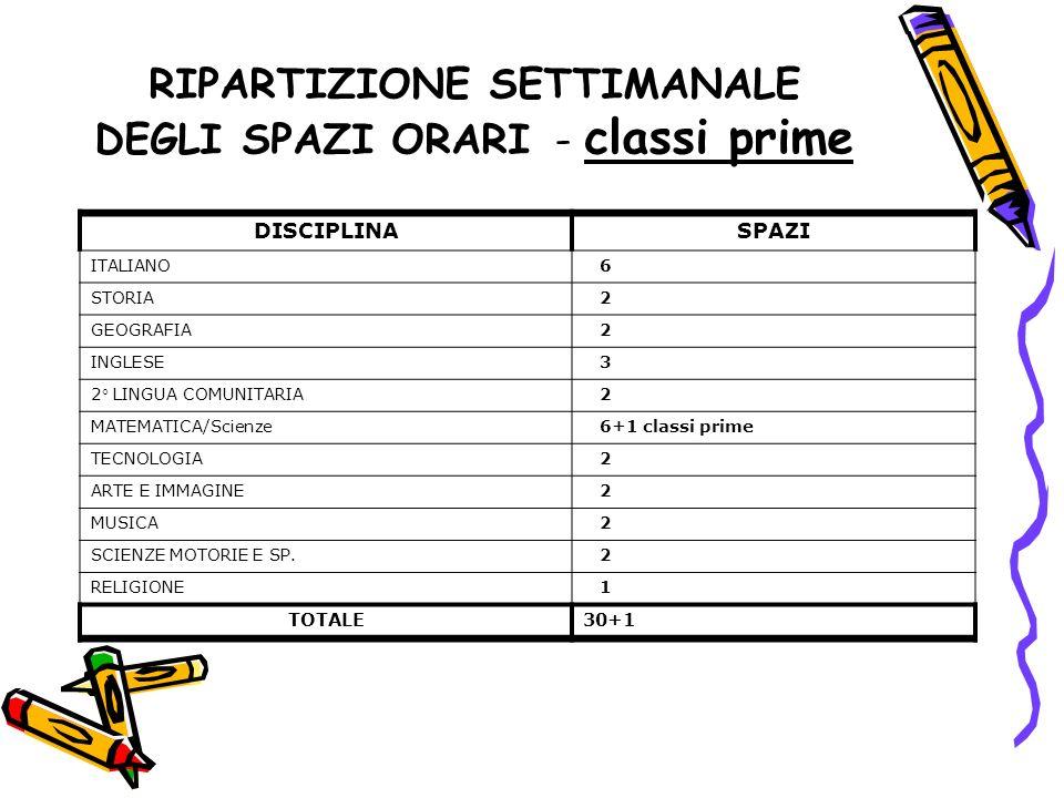 RIPARTIZIONE SETTIMANALE DEGLI SPAZI ORARI - classi prime DISCIPLINASPAZI ITALIANO 6 STORIA 2 GEOGRAFIA 2 INGLESE 3 2 LINGUA COMUNITARIA 2 MATEMATICA/
