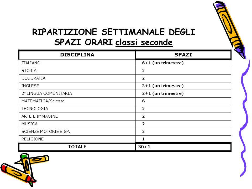 RIPARTIZIONE SETTIMANALE DEGLI SPAZI ORARI classi seconde DISCIPLINASPAZI ITALIANO 6+1 (un trimestre) STORIA 2 GEOGRAFIA 2 INGLESE 3+1 (un trimestre)