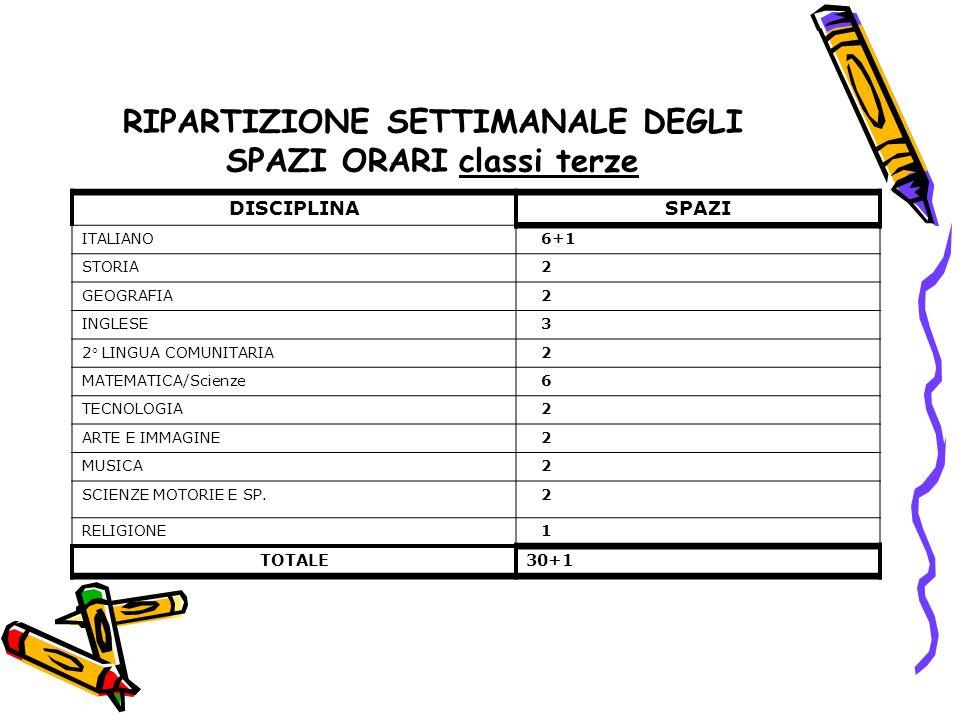 RIPARTIZIONE SETTIMANALE DEGLI SPAZI ORARI classi terze DISCIPLINASPAZI ITALIANO 6+1 STORIA 2 GEOGRAFIA 2 INGLESE 3 2 LINGUA COMUNITARIA 2 MATEMATICA/