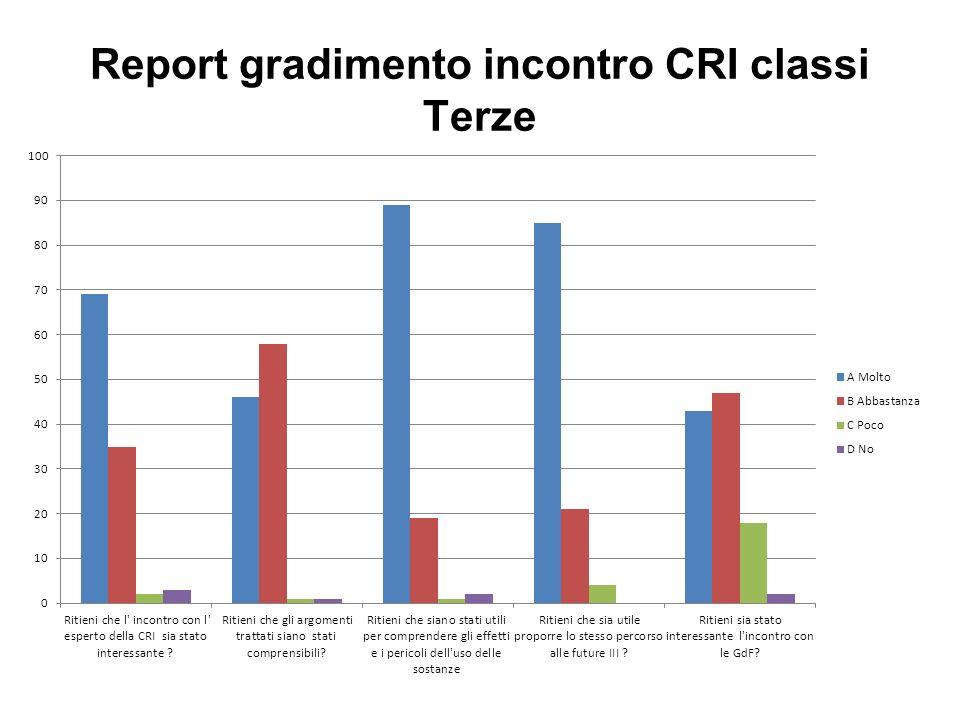 Report gradimento incontro CRI classi Terze