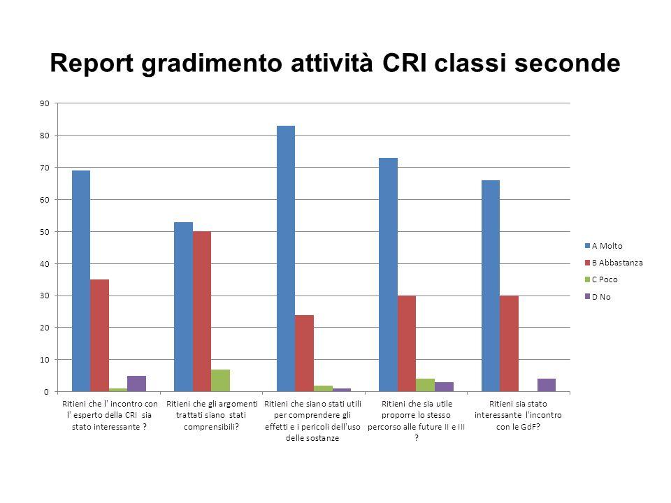 Report gradimento attività CRI classi seconde