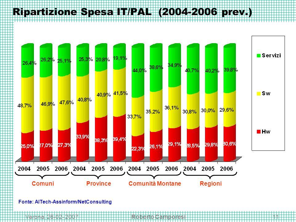 Verona, 26-02- 2007Roberto Camporesi11 Ripartizione Spesa IT/PAL (2004-2006 prev.) Fonte: AITech-Assinform/NetConsulting ComuniProvinceComunità MontaneRegioni