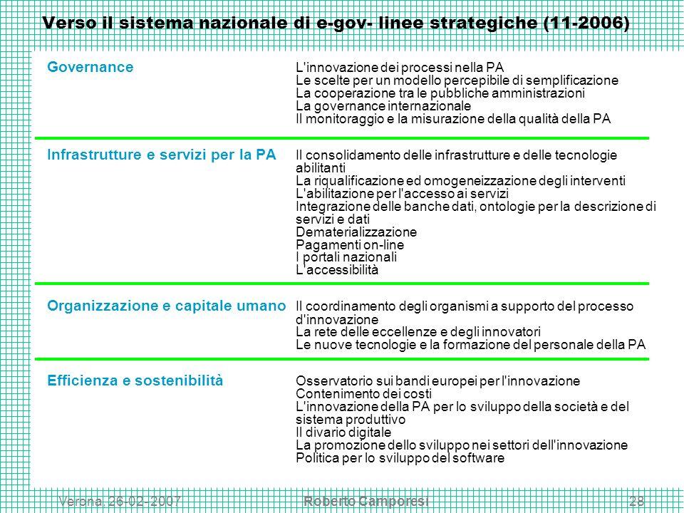Verona, 26-02- 2007Roberto Camporesi28 Verso il sistema nazionale di e-gov- linee strategiche (11-2006) Governance L innovazione dei processi nella PA Le scelte per un modello percepibile di semplificazione La cooperazione tra le pubbliche amministrazioni La governance internazionale Il monitoraggio e la misurazione della qualità della PA Infrastrutture e servizi per la PA Il consolidamento delle infrastrutture e delle tecnologie abilitanti La riqualificazione ed omogeneizzazione degli interventi L abilitazione per l accesso ai servizi Integrazione delle banche dati, ontologie per la descrizione di servizi e dati Dematerializzazione Pagamenti on-line I portali nazionali L accessibilità Organizzazione e capitale umano Il coordinamento degli organismi a supporto del processo d innovazione La rete delle eccellenze e degli innovatori Le nuove tecnologie e la formazione del personale della PA Efficienza e sostenibilità Osservatorio sui bandi europei per l innovazione Contenimento dei costi L innovazione della PA per lo sviluppo della società e del sistema produttivo Il divario digitale La promozione dello sviluppo nei settori dell innovazione Politica per lo sviluppo del software