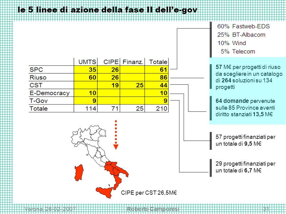 Verona, 26-02- 2007Roberto Camporesi31 le 5 linee di azione della fase II delle-gov 64 domande pervenute sulle 85 Province aventi diritto stanziati 13,5 M 57 progetti finanziati per un totale di 9,5 M 29 progetti finanziati per un totale di 6,7 M 57 M per progetti di riuso da scegliere in un catalogo di 264 soluzioni su 134 progetti CIPE per CST 26,5M