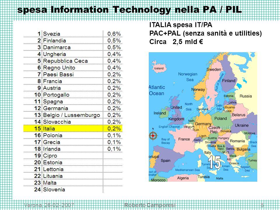 Verona, 26-02- 2007Roberto Camporesi5 spesa Information Technology nella PA / PIL ITALIA spesa IT/PA PAC+PAL (senza sanità e utilities) Circa 2,5 mld